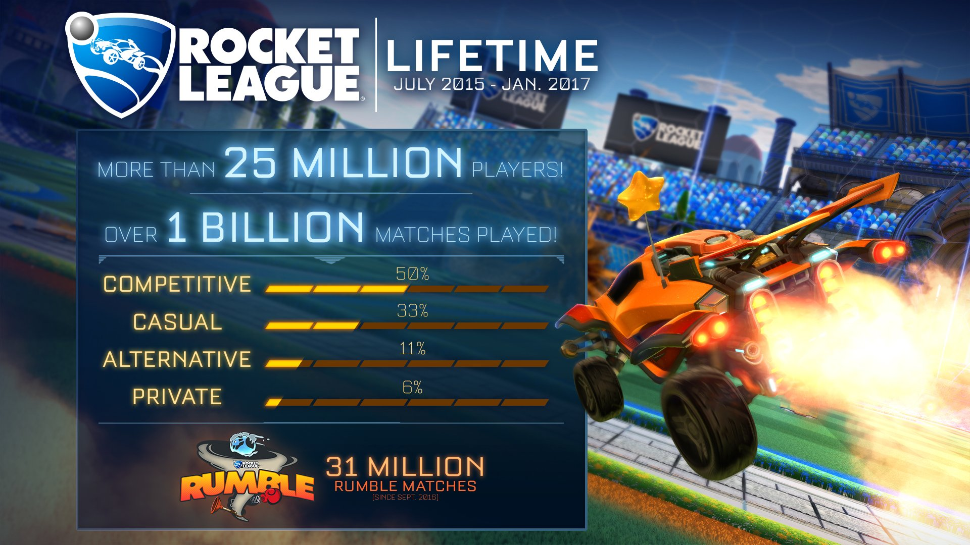 rocket league statistika